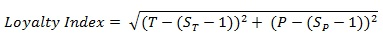 Loyalty Index Equation