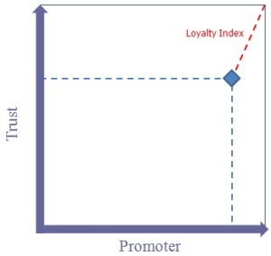 Trust Promoter Plot