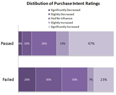 Shops which complied with TISA requirements had significantly higher purchase intent.