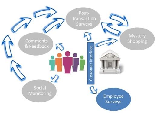Bank Employee Surveys