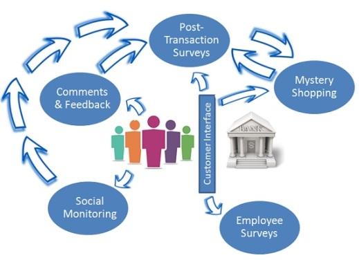 360-degree bank customer experience measurement