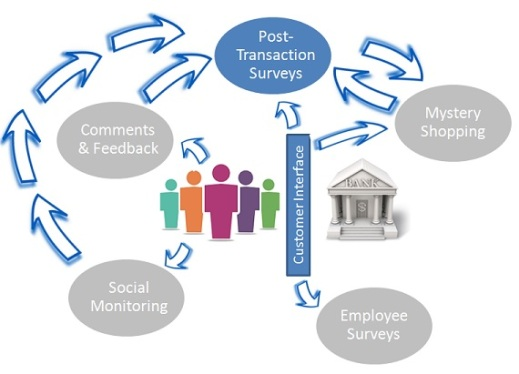 Post Transaction Surveys