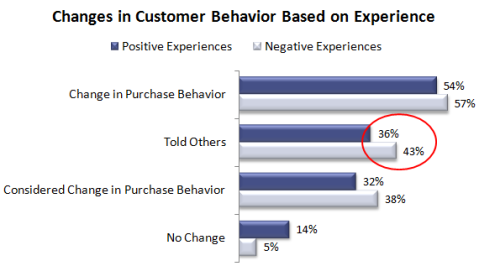 Change in Cust Behavior