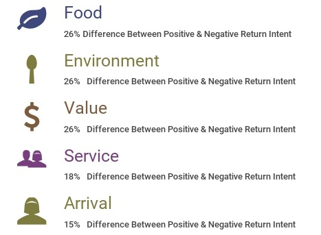 Dimension's Difference Between Positive & Negative Return Intent