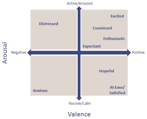 Arousal_Valence_Map_Sales_Emotions