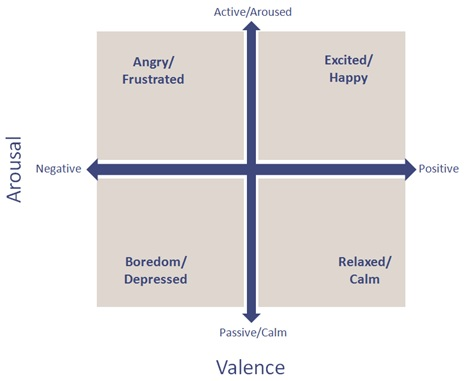 Arousal Valence Quadrants
