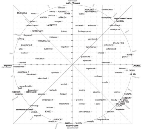 Map of Emotions to Valence & Arousal