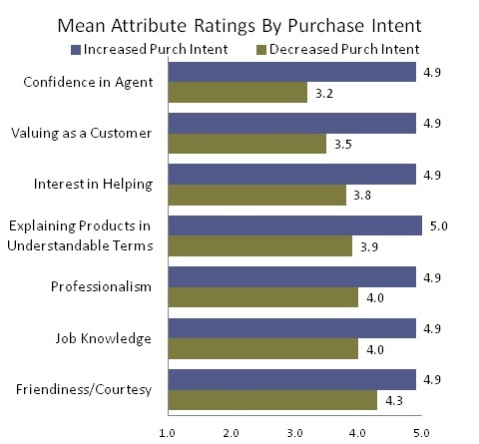 Mean Attribute Ratings By Purchase Intent