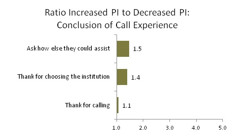 Ratio Increased PI to Decreased PI: Conclusion of Call