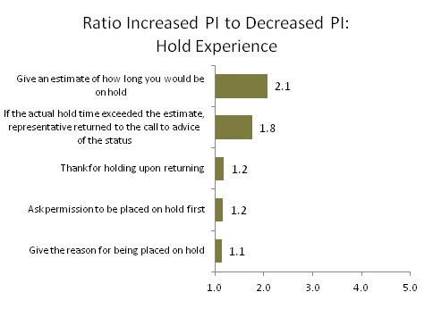 Ratio Increased PI to Decreased PI: Hold Experience