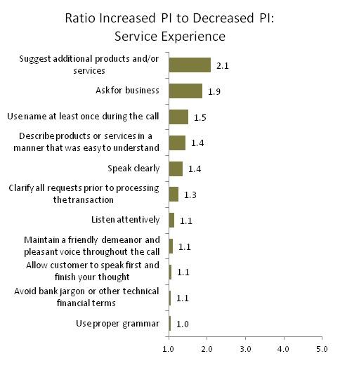 Ratio Increased PI to Decreased PI: Service Experience