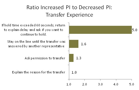 Ratio Increased PI to Decreased PI: Transfer Experience