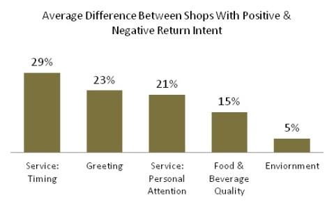 Return Intent Gaps