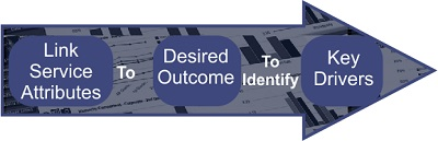 Link specific behaviors to desired outcome to identify key drivers.