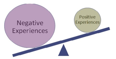 Negative Experiences Outweigh Positive Experiences