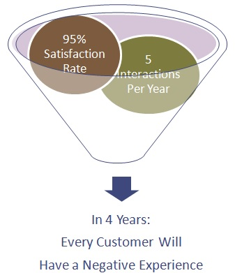 In 4 Years: Every Customer Will Have a Negative Experience