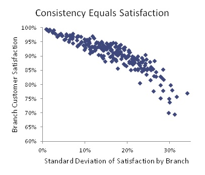 Branch Satisfaction by Variation